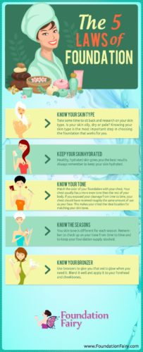 The 5 Laws of Makeup Foundation Infographic